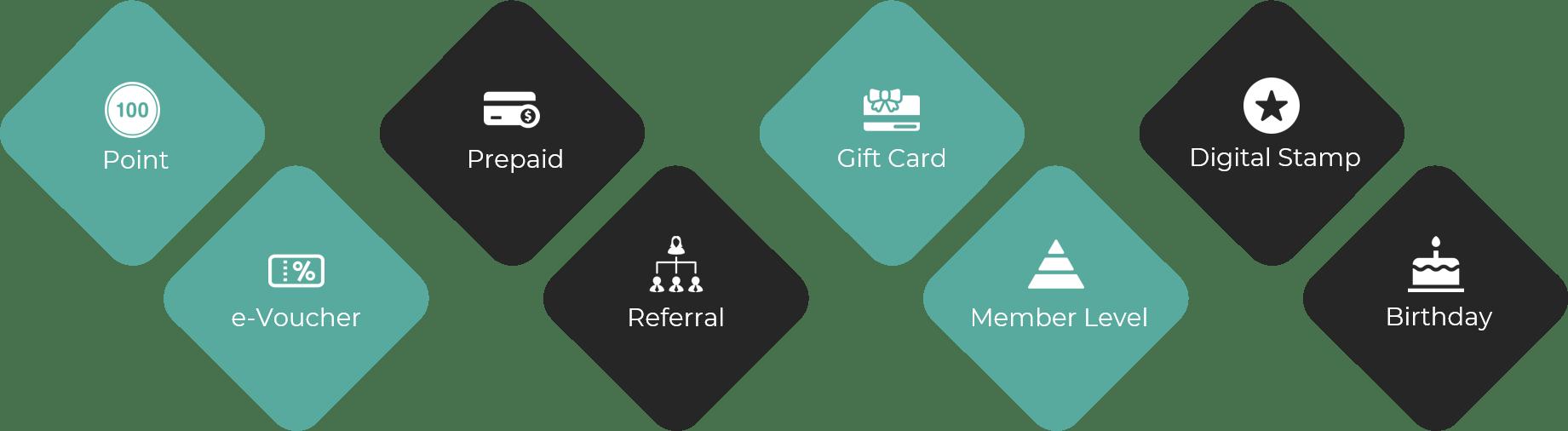 incard membership